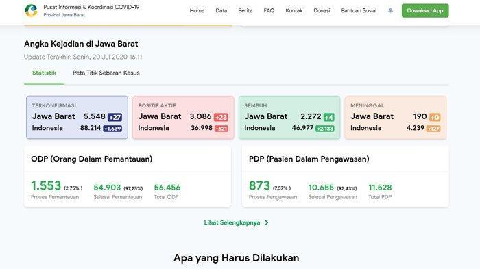 Update Corona Jawa Barat 20 Juli 2020: 5.548 Positif, 190 Meninggal, dan 2.272 Sembuh